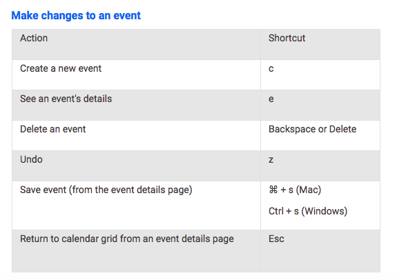 List of shortcuts on how make changes to an event in Google Calendar