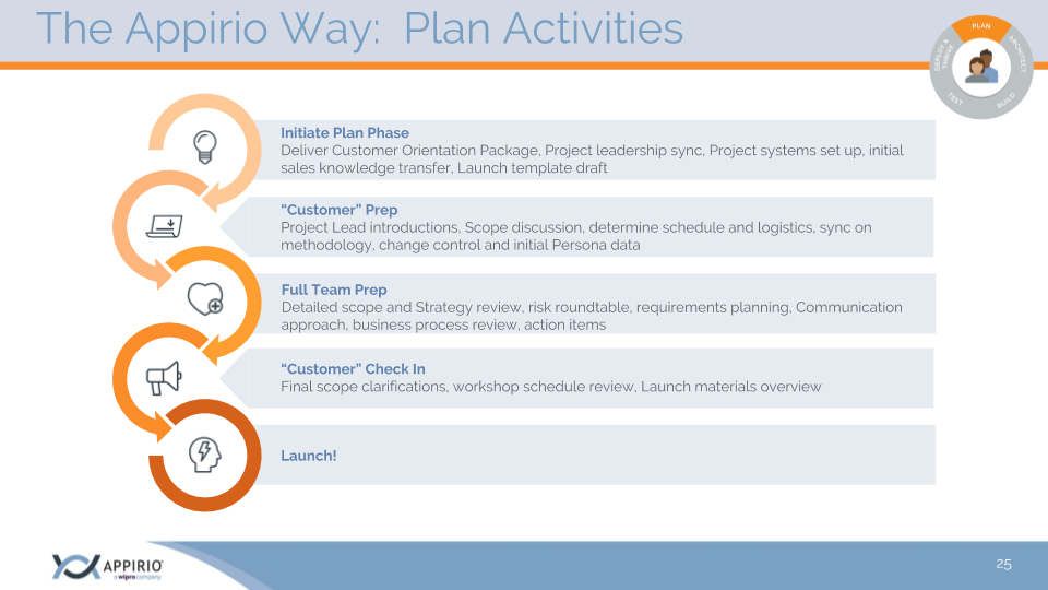The Appirio Way methodology project launch steps and planning