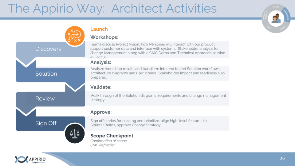 The Appirio Way Architect Activities diagram