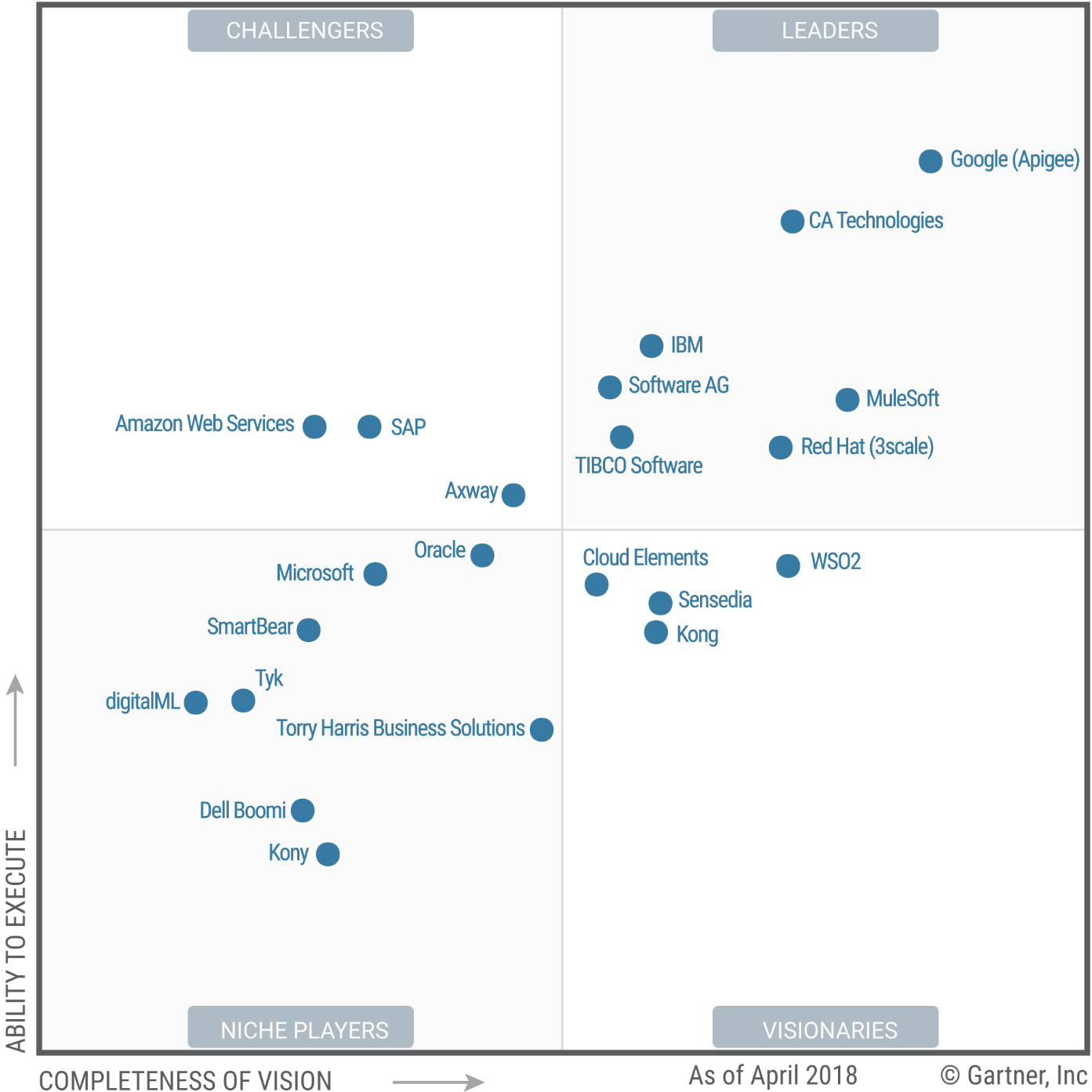 Gartner magic quadrant api management leaders April 2018
