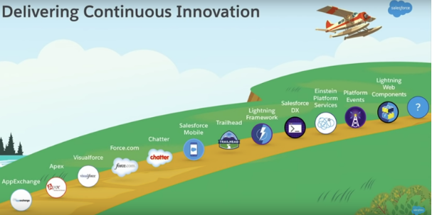 Salesforce Roadmap Delivering Continuous Innovation through products and services