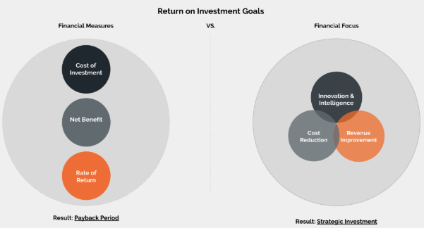 Return on Investment Circle Diagram and Venn Diagram Financial Focus
