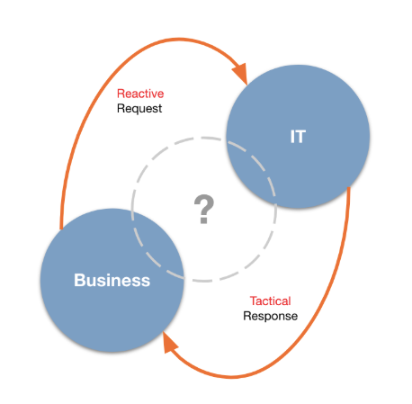 Venn Diagram showing the relationship between Business and IT in the Continuous Value Operating Model