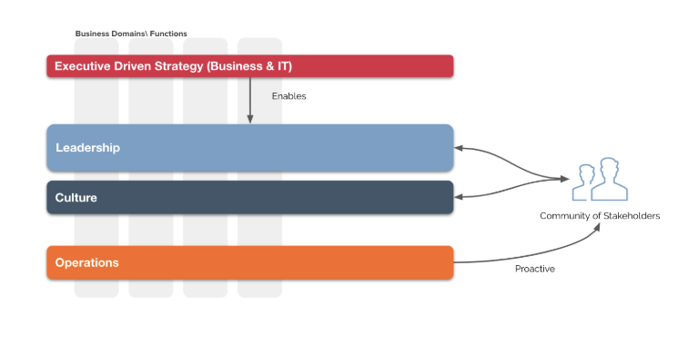 Executive-driven Strategy for Business and IT chart