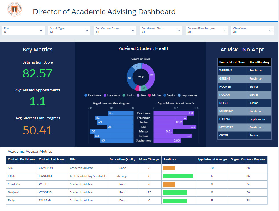 Director of Academic Advising Einstein Analytics Sample Dashboard
