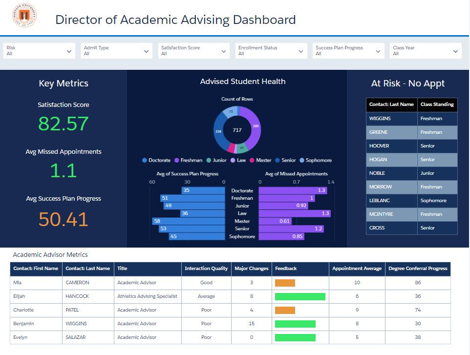 Director of Academic Advising Einstein Analytics Sample Dashboard