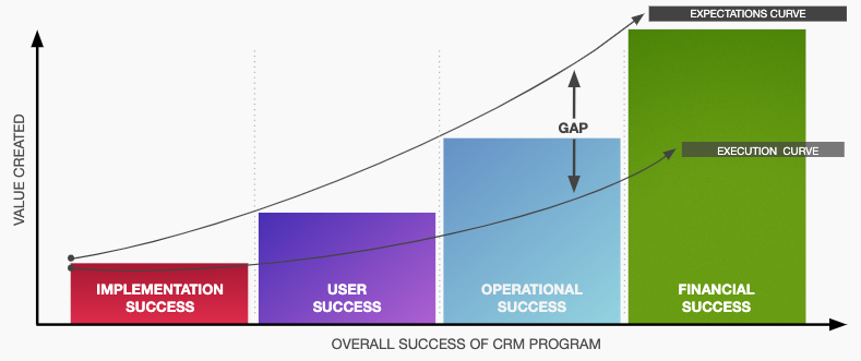CRM Experience Gap across four pillars