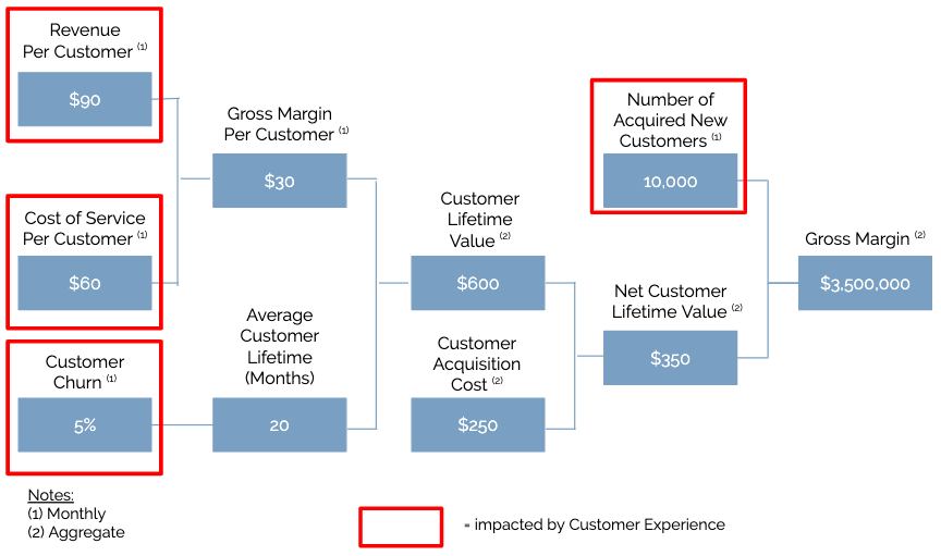 Customer Lifetime Value (CLV) calculation