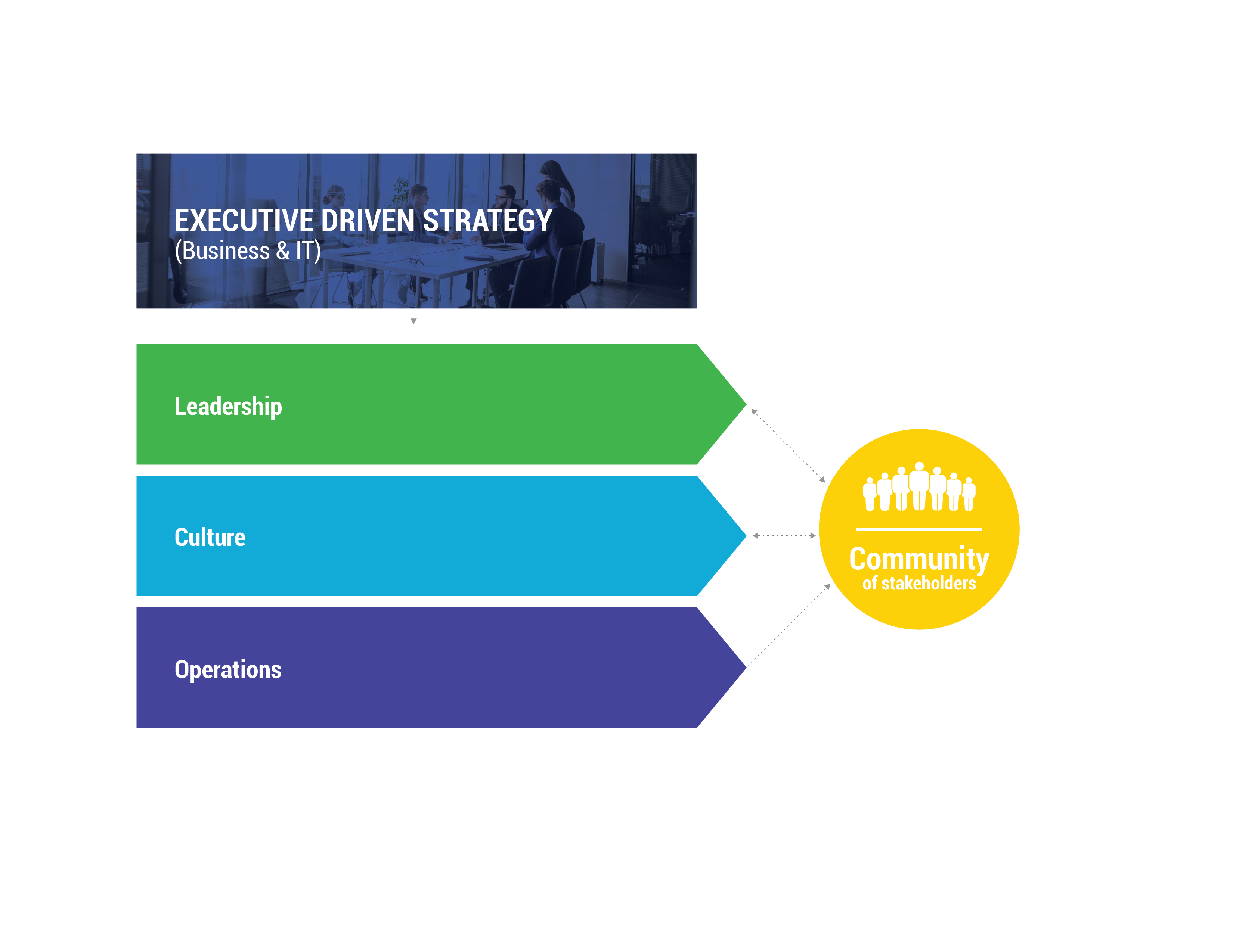 Experience-driven strategy to close the gap between business and IT chart