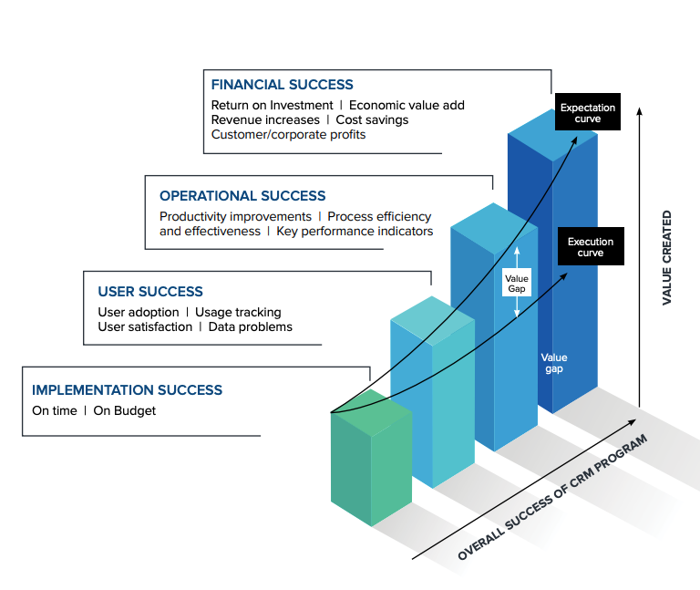 How to realize full CRM value and close the experience gap four pillar approach