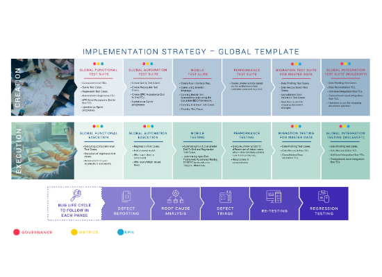 Implementing Strategy Chart - Testing-as-a-Service (TaaS)
