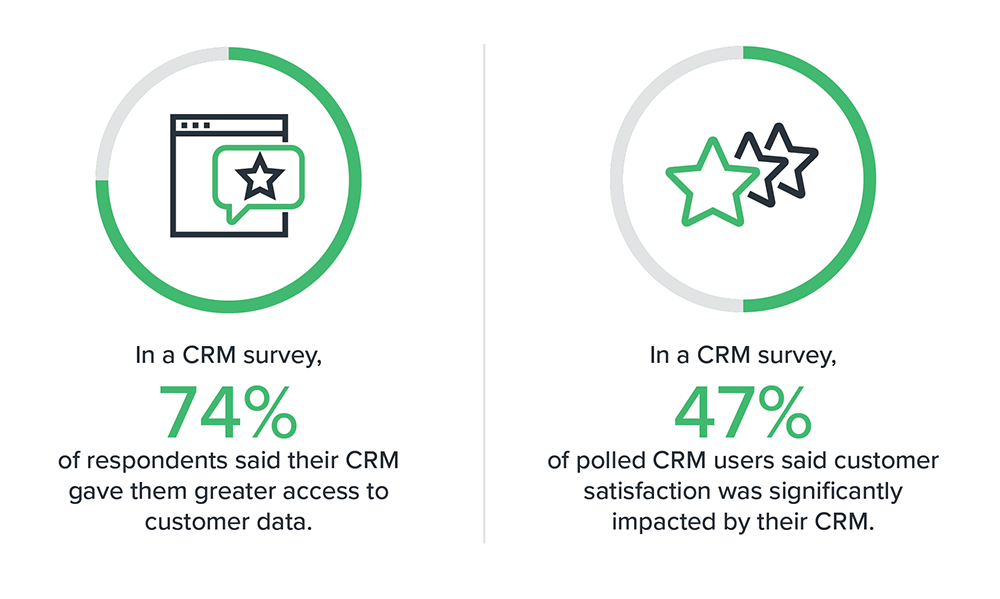 CRM survey spend and customer satisfaction statistics