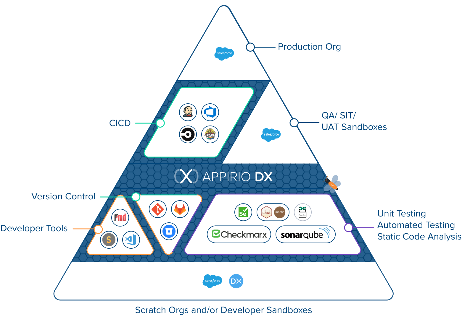 Scratch Orgs and Developer Pyramid Diagram