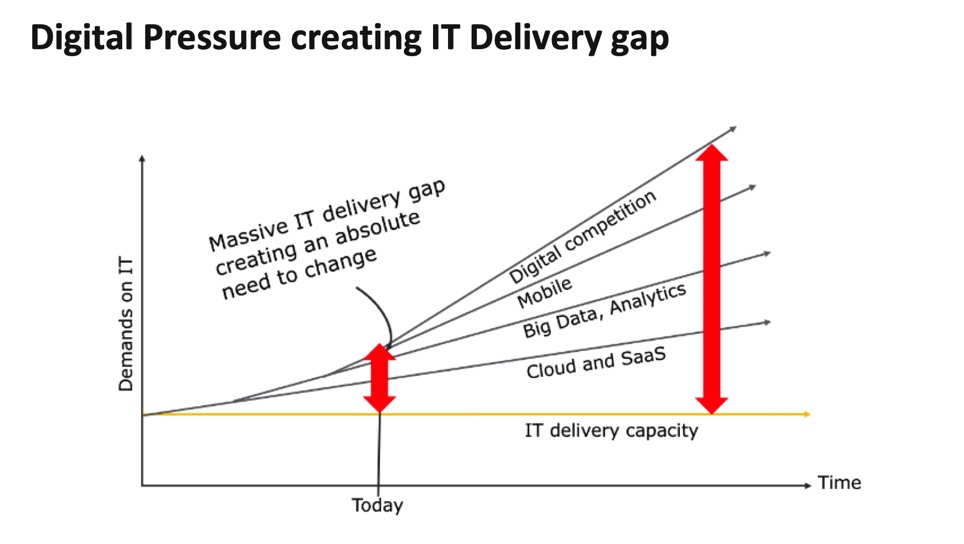 It Delivery Gap Visualization