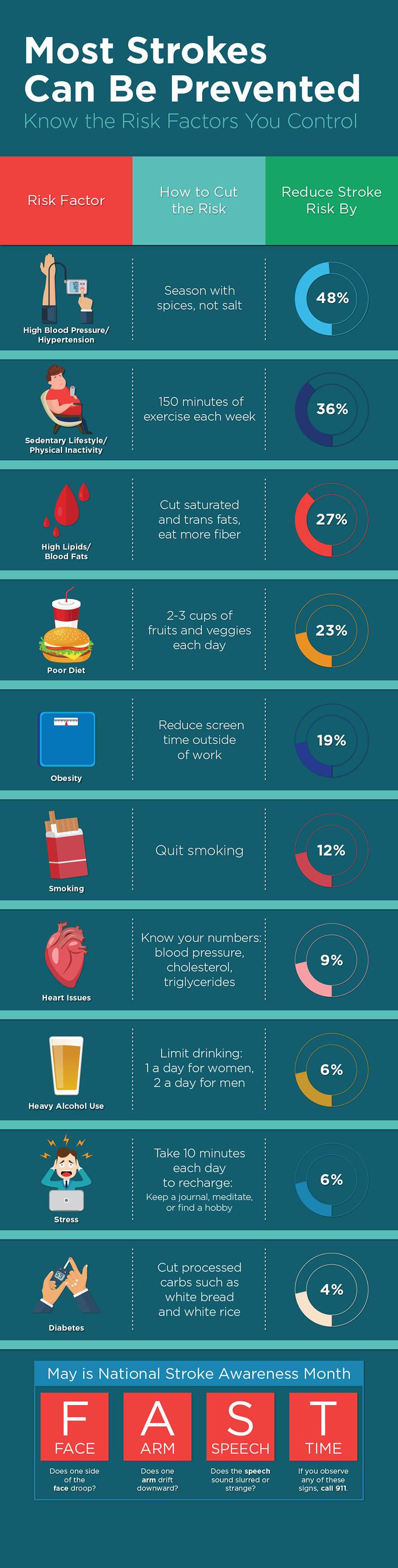 stroke-risk-factos