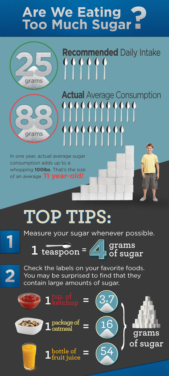 sugar-consumption-infographic