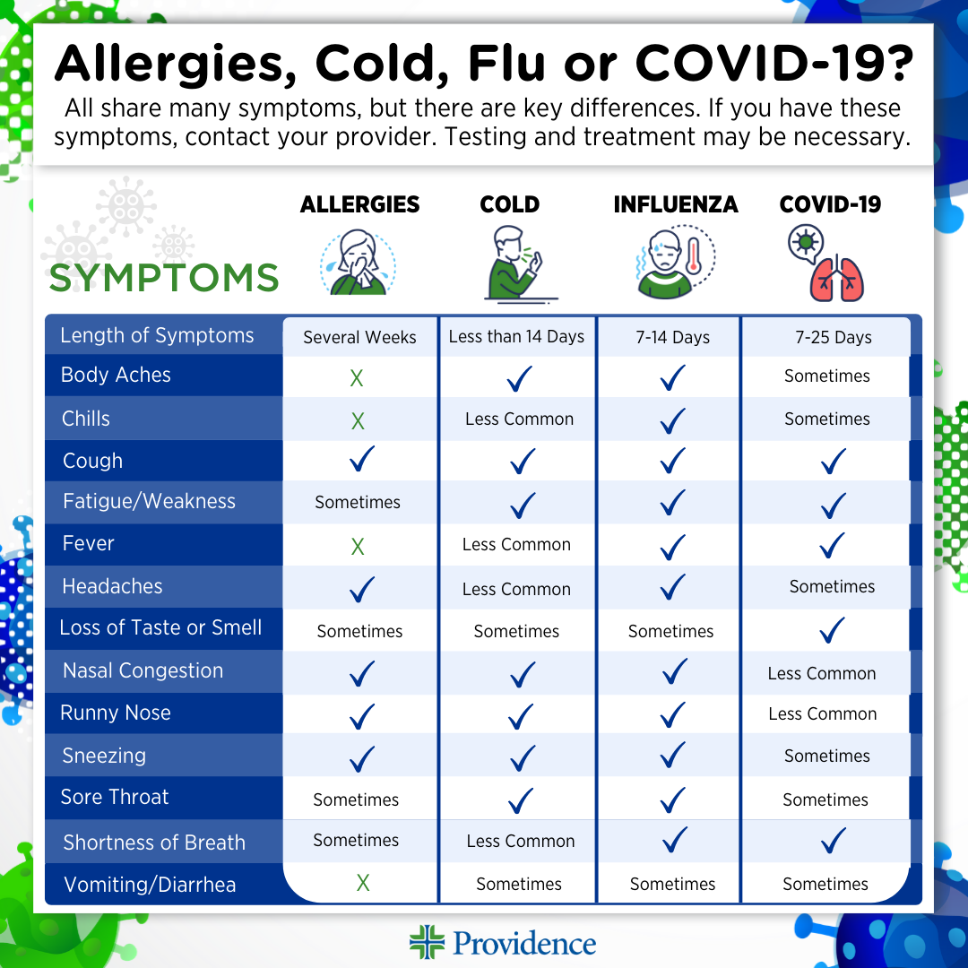 cold-flu-covid-infographic
