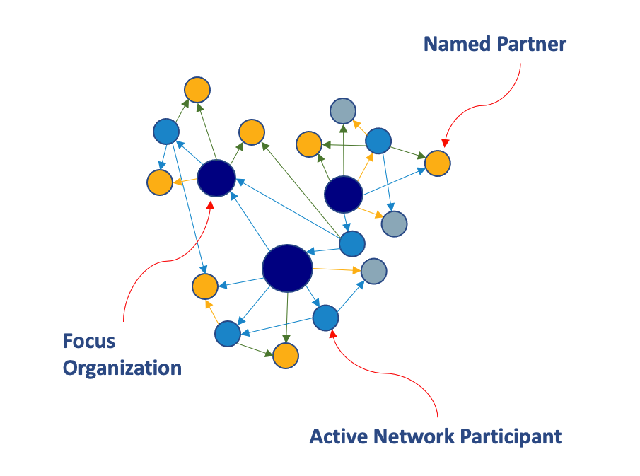 Network Map Example