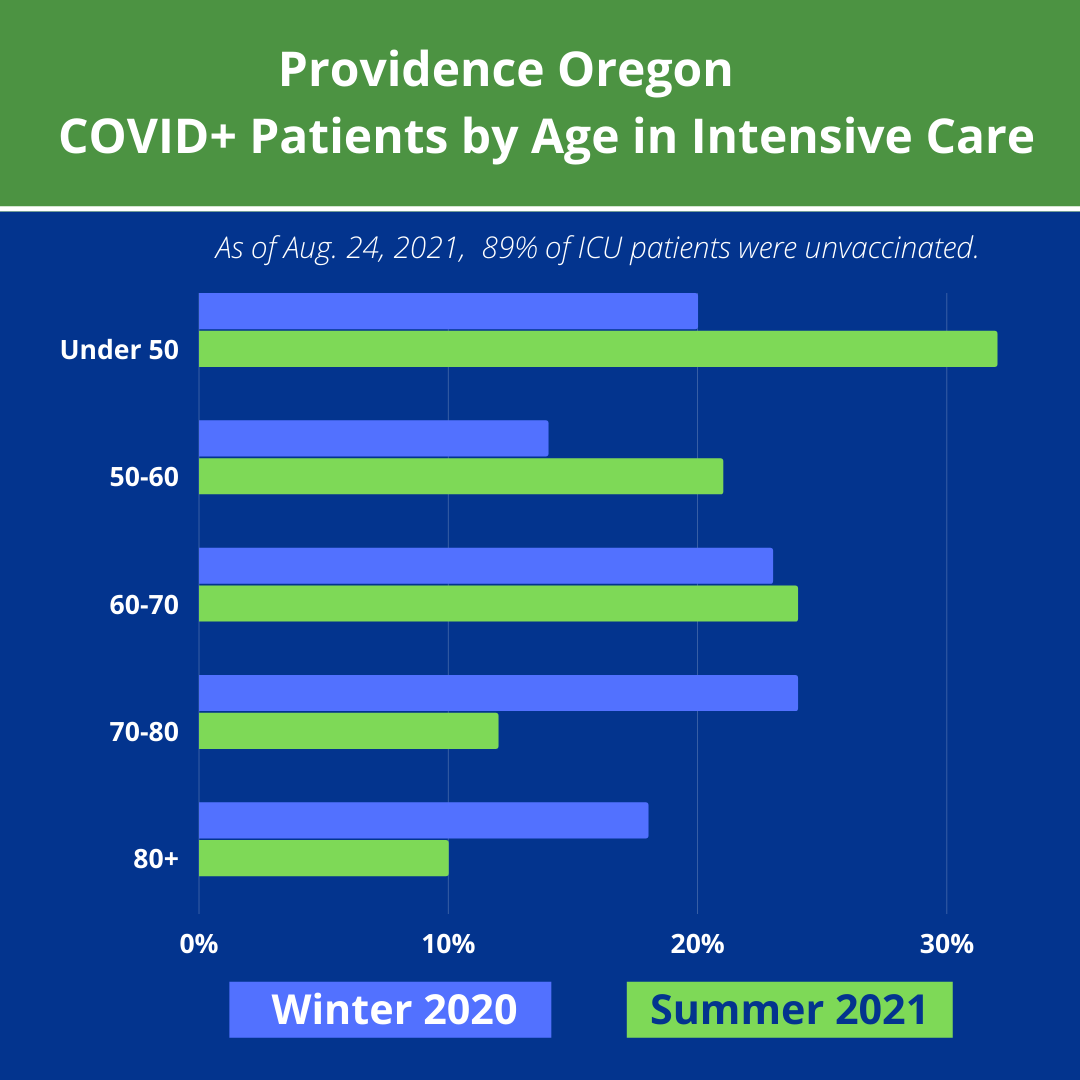 COVID+ patients by age in intensive care