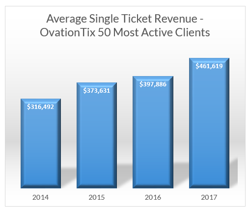 sales ticket revenue growth ovationtix