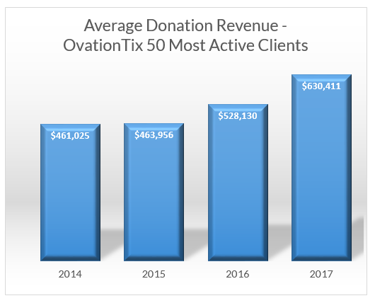 average donations ovationtix