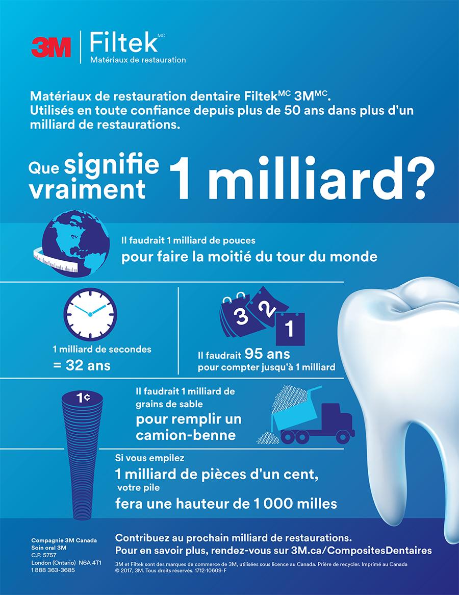 Matériaux composites dentaires 3M
