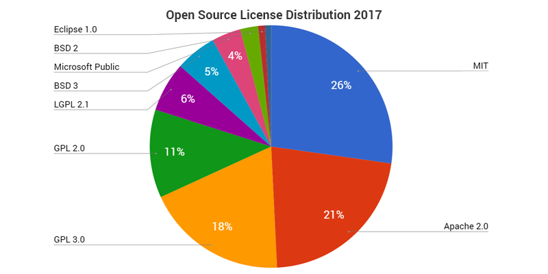 Open source license distribution pie chart