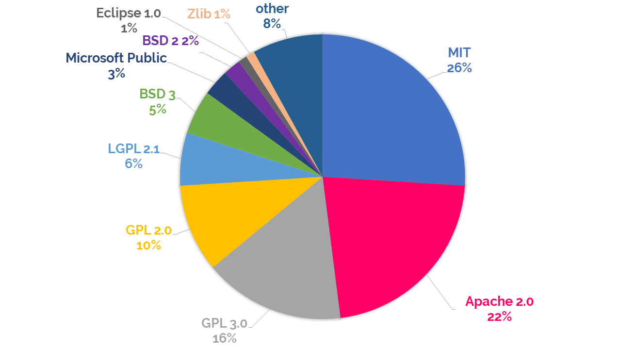 top 10 open source licenses pie chart