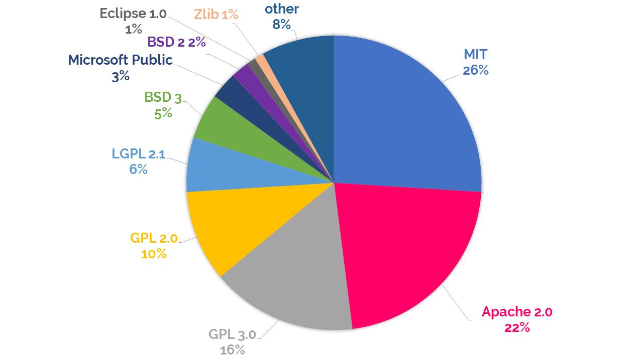 top 10 open source licenses pie chart