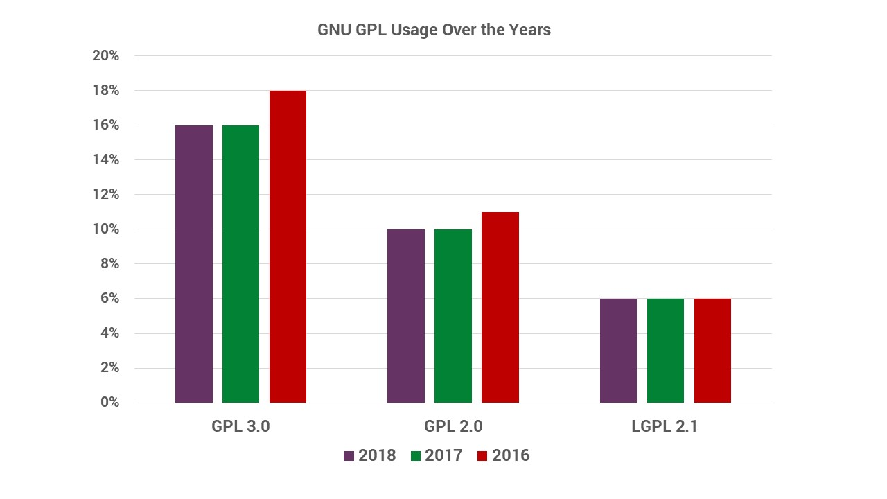 GPL license usage over the years