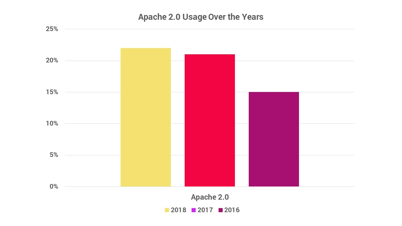 Apache license usage over the years