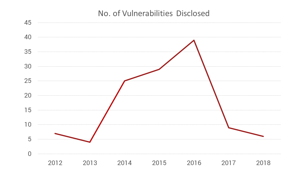 the number of reported vulnerabilities in OpenSSL was low in the years before Heartbleed