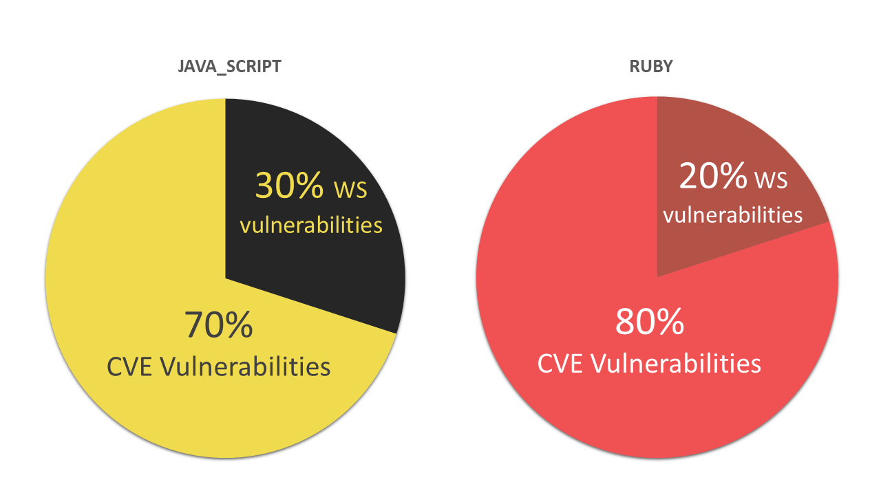 Vulnerabilities without a CVE ID