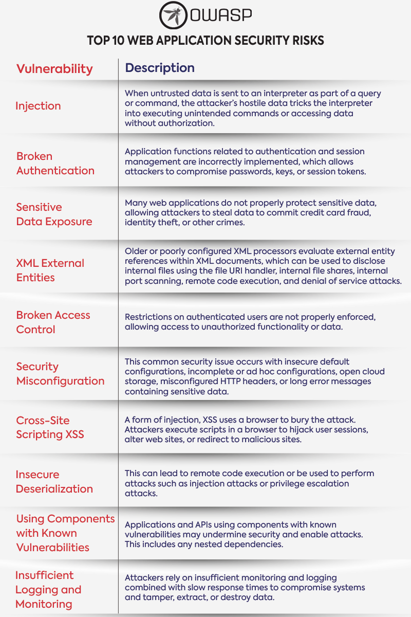 owasp top 10 web application security risks