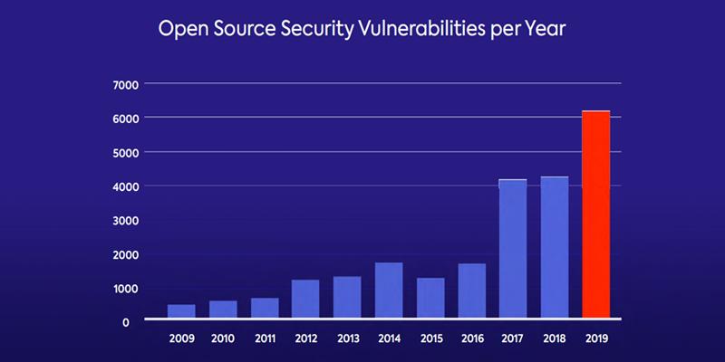 open source security vulnerabilities per year