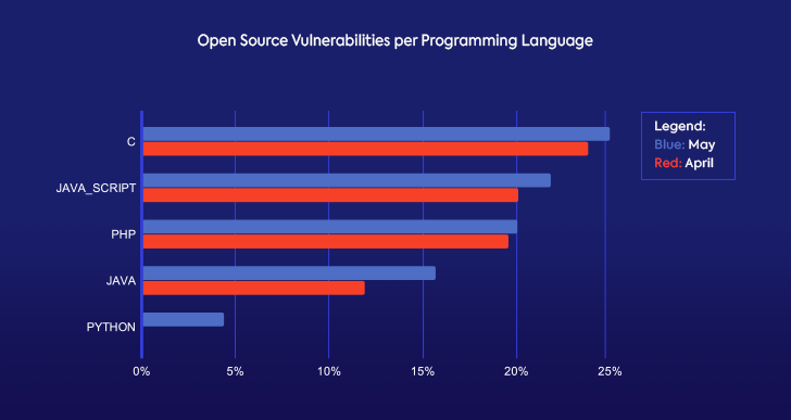 May Open Source Vulnerabilities per Programming Language