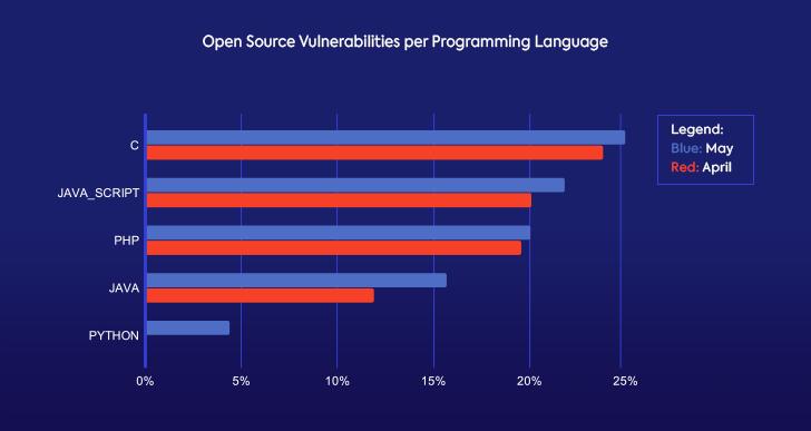 May Open Source Vulnerabilities per Programming Language