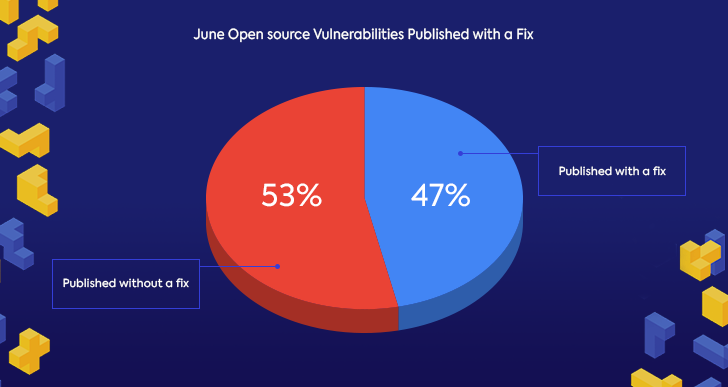 June Open source Vulnerabilities Published with a Fix