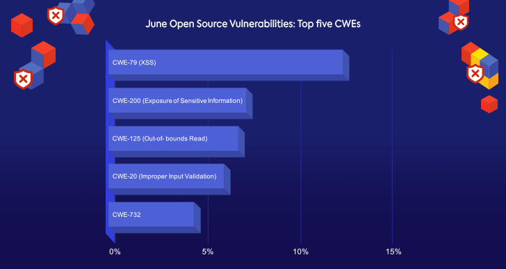 June Open Source Vulnerabilities: Top Five CWEs