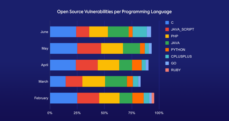 Monthly Open Source Vulnerabilities Breakdown per Language