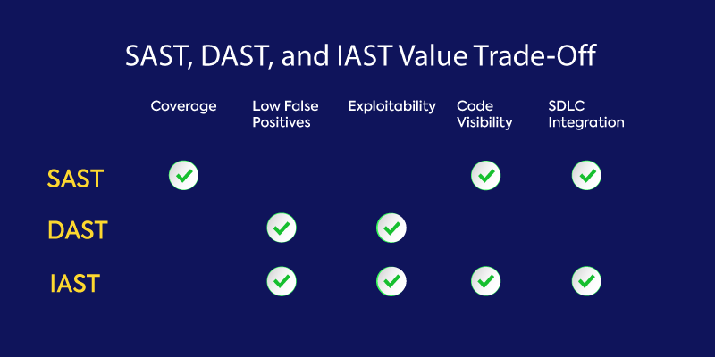 SAST, DAST, and IAST Value Trade-Off