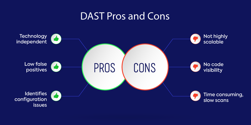 DAST Pros and Cons