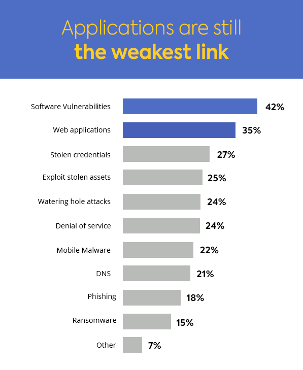 Forrester chart, software vulnerabilities and web applications are most exploited.