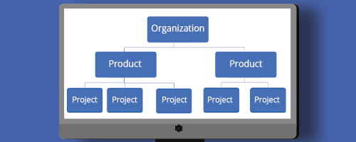 The WhiteSource data model includes projects, products, and organizations.