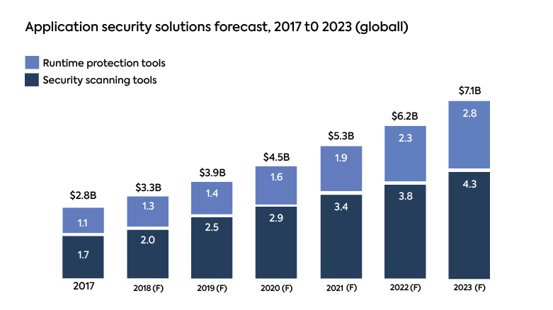 Application Security Market will Exceed $7B by 2023, Forrester