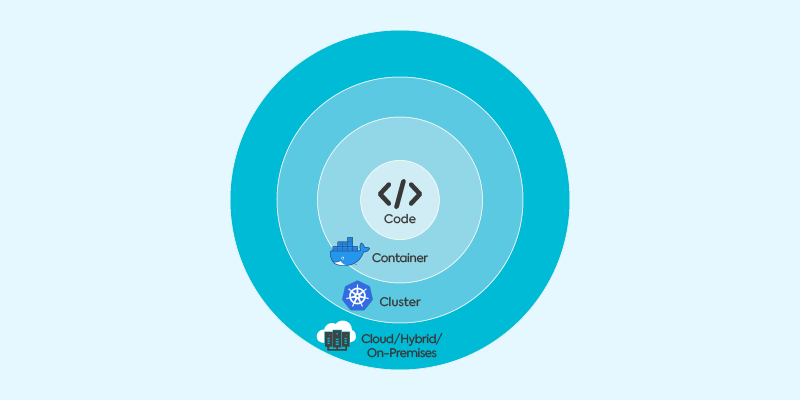 Cloud Native / Kubernetes Security Layers