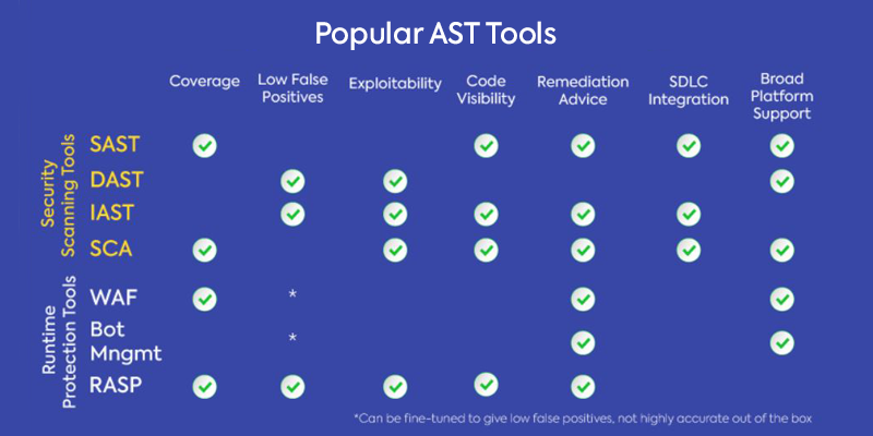 Popular Application Security Testing Tools