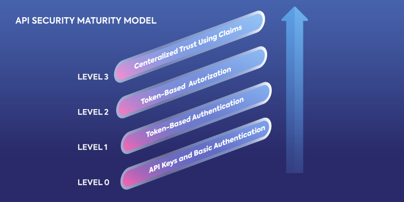 API-Security-Maturity-Model