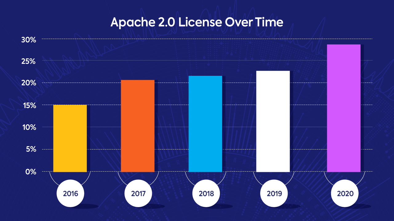 Apache 2.0 license over time