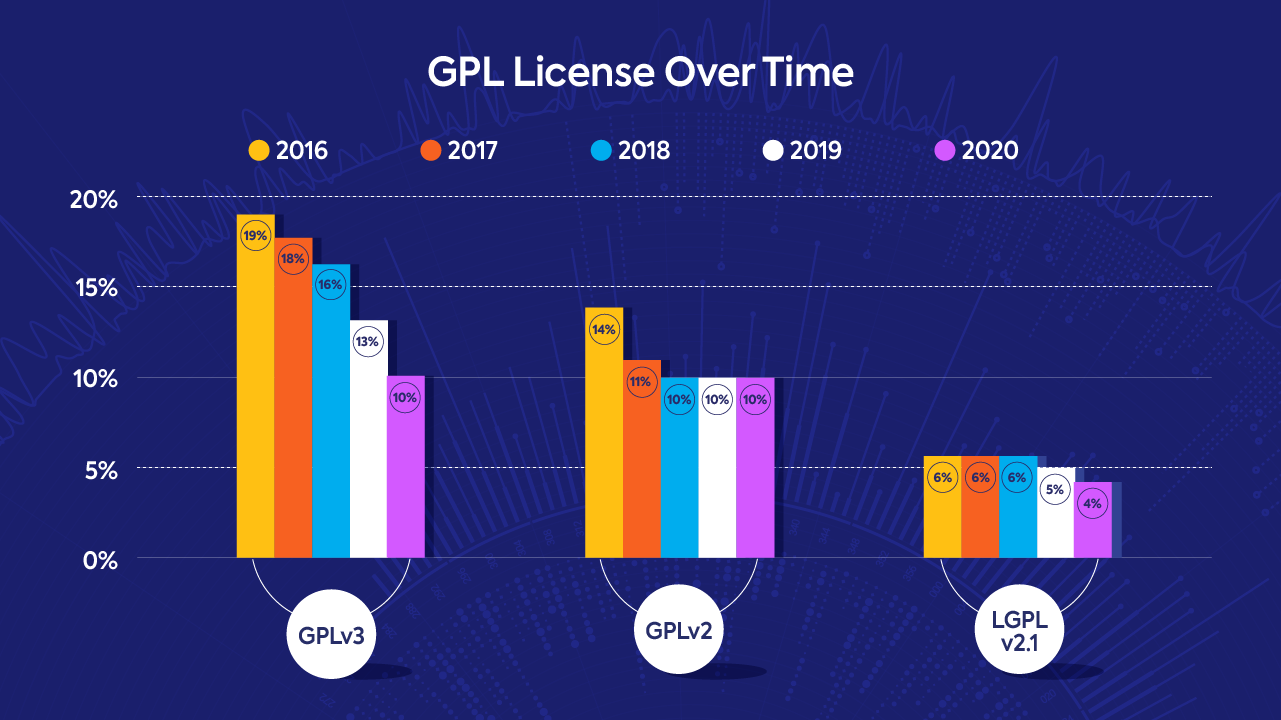 GPL licenses over time